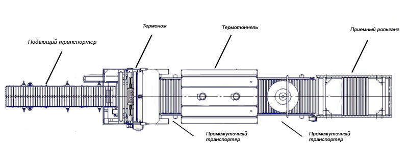 Ремонт и запчасти для термоупаковочной машины